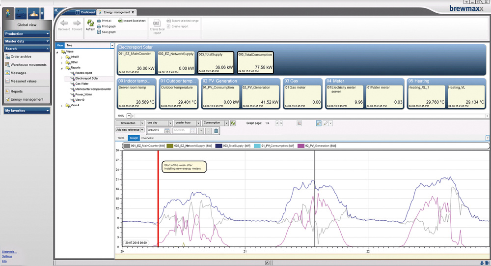 [Translate to Portuguese:] brewmaxx EnMS is fully integrated in the user interface of the process control system.